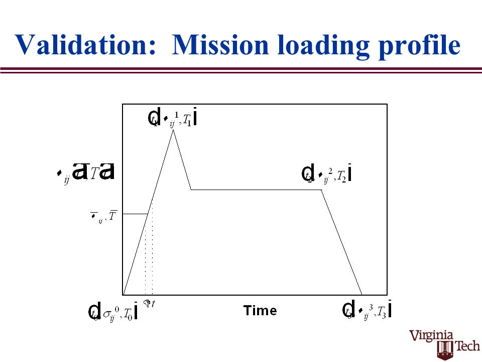 Validation: Mission loading profile