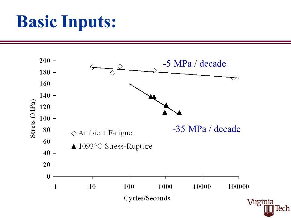 Basic Inputs: -5 MPa / decade -35 MPa / decade