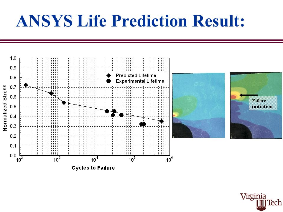 ANSYS Life Prediction Result: