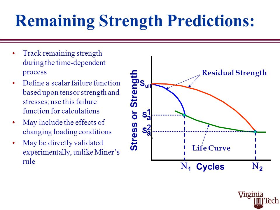 S ult Cycles Stress or Strength Residual Strength Life Curve 11 S a 1 S a 2 22 Remaining Strength Predictions: Track remaining strength during the time-dependent process Define a scalar failure function based upon tensor strength and stresses; use this failure function for calculations May include the effects of changing loading conditions May be directly validated experimentally, unlike Miner's rule