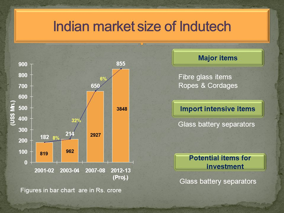 Major items Import intensive items Potential items for investment 819 962 2927 3848 6% 8% 32% Fibre glass items Ropes & Cordages Glass battery separators Figures in bar chart are in Rs.