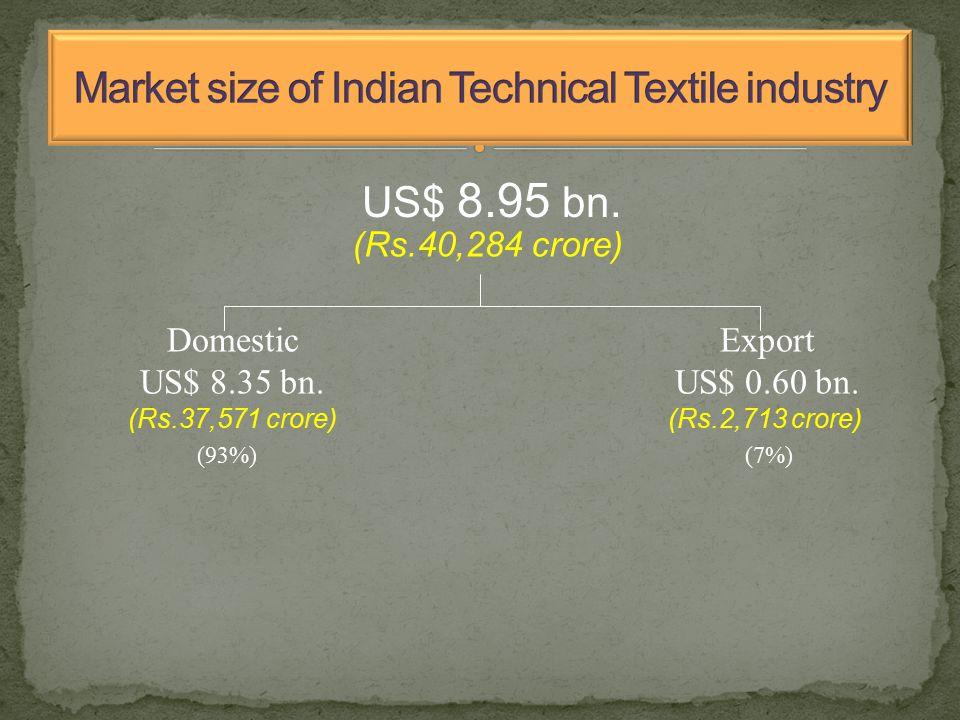 US$ 8.95 bn. Domestic US$ 8.35 bn. Export US$ 0.60 bn.