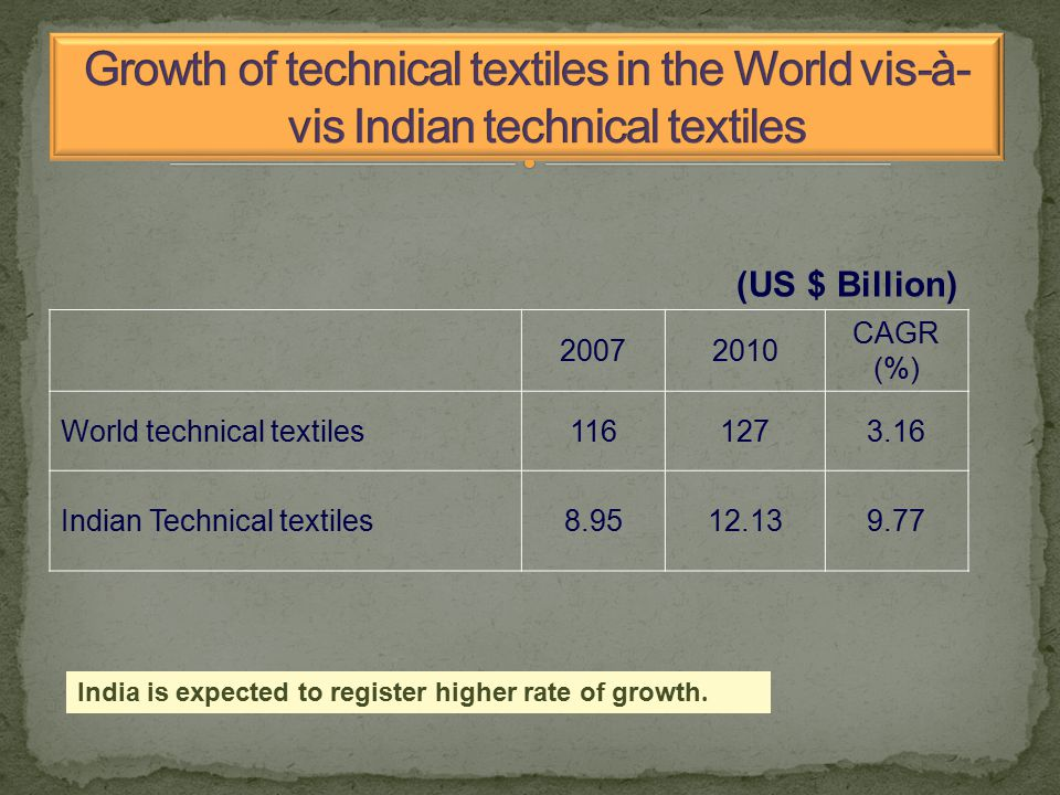 (US $ Billion) 20072010 CAGR (%) World technical textiles1161273.16 Indian Technical textiles8.9512.139.77 India is expected to register higher rate of growth.