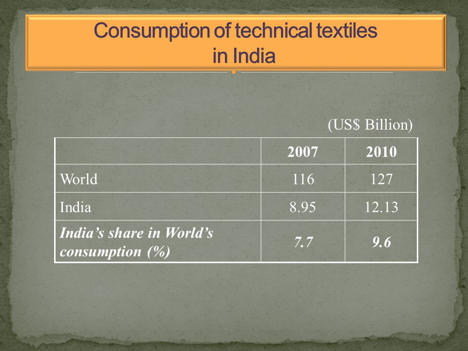 (US$ Billion) 20072010 World116127 India8.9512.13 India's share in World's consumption (%) 7.79.6