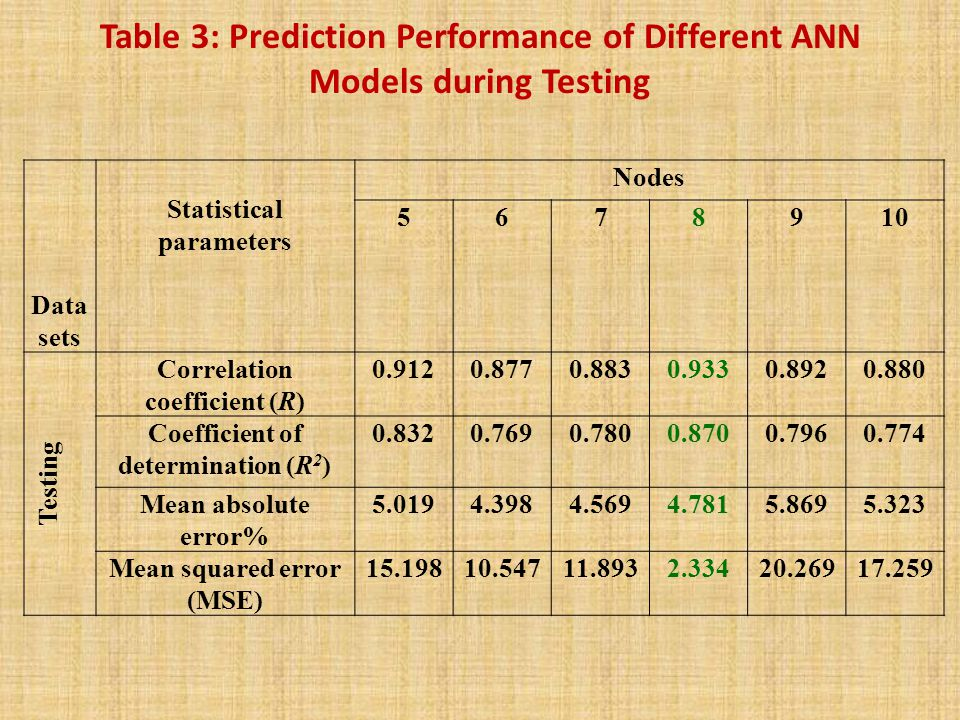 Table 3: Prediction Performance of Different ANN Models during Testing Data sets Statistical parameters Nodes 5678910 Testing Correlation coefficient (R) 0.9120.8770.8830.9330.8920.880 Coefficient of determination (R 2 ) 0.8320.7690.7800.8700.7960.774 Mean absolute error% 5.0194.3984.5694.7815.8695.323 Mean squared error (MSE) 15.19810.54711.8932.33420.26917.259