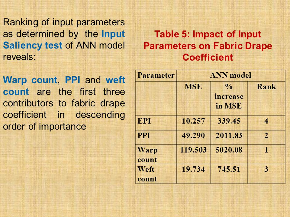 ParameterANN model MSE% increase in MSE Rank EPI10.257339.454 PPI49.2902011.832 Warp count 119.5035020.081 Weft count 19.734745.513 Table 5: Impact of Input Parameters on Fabric Drape Coefficient Ranking of input parameters as determined by the Input Saliency test of ANN model reveals: Warp count, PPI and weft count are the first three contributors to fabric drape coefficient in descending order of importance