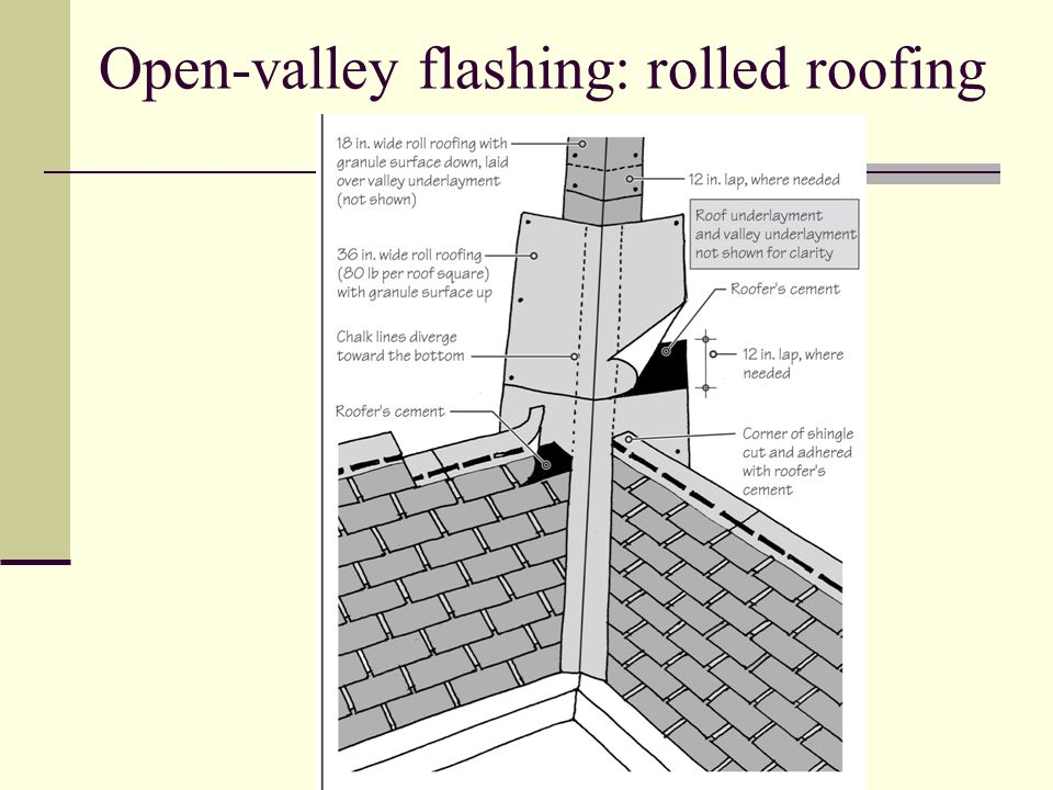 Open-valley flashing: rolled roofing