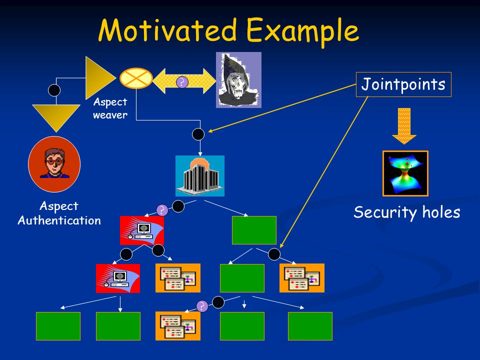 Jointpoints Security holes Aspect Authentication Aspect weaver Motivated Example