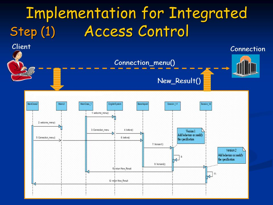 Implementation for Integrated Access Control Connection_menu() New_Result() Connection Client Step (1)