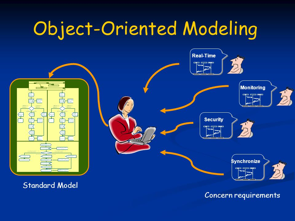Object-Oriented Modeling (contd.) OO Limitation: No separation of concerns Concerns are spread out.