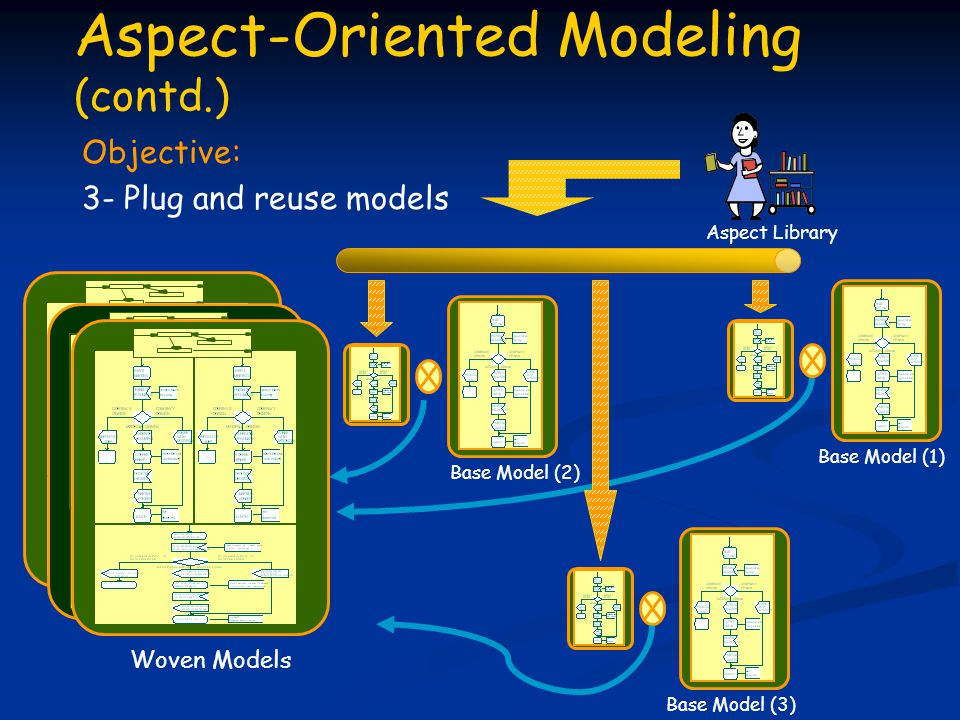 Base Model (1) Woven Models Aspect Library Aspect-Oriented Modeling (contd.) Objective: 3- Plug and reuse models Base Model (2) Base Model (3)