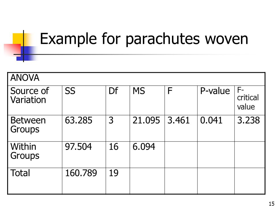 15 Example for parachutes woven ANOVA Source of Variation SSDfMSFP-value F- critical value Between Groups 63.285321.0953.4610.0413.238 Within Groups 9