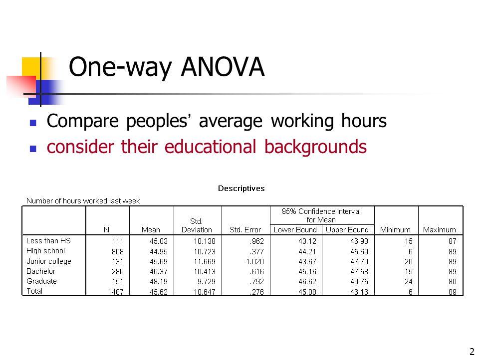 3 One-way ANOVA