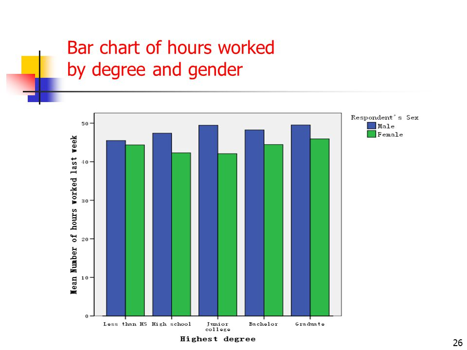 26 Bar chart of hours worked by degree and gender