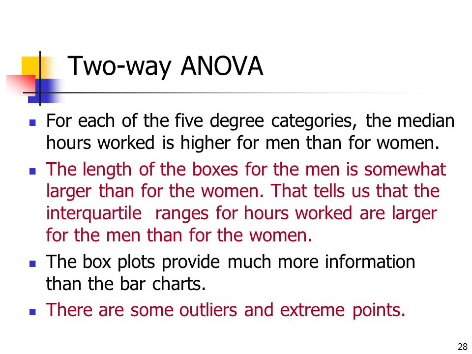 28 Two-way ANOVA For each of the five degree categories, the median hours worked is higher for men than for women. The length of the boxes for the men