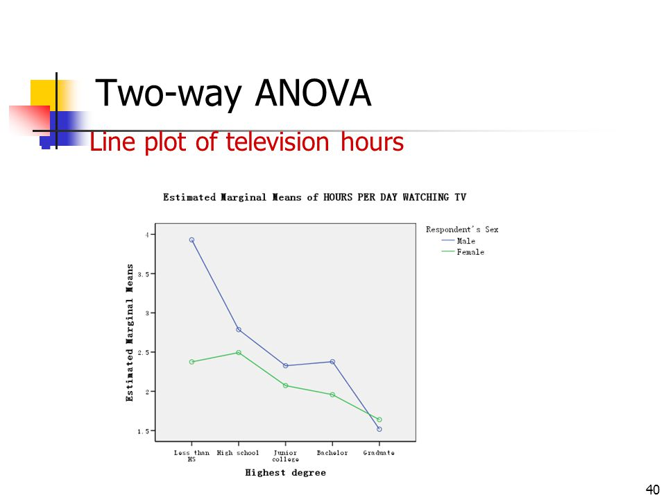 40 Two-way ANOVA Line plot of television hours