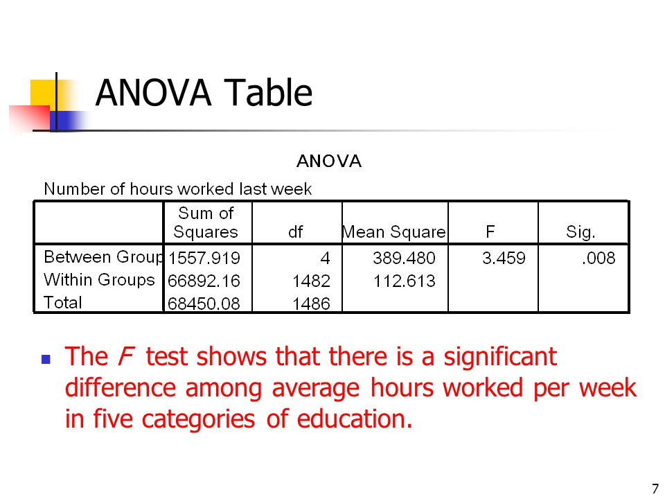 7 ANOVA Table The F test shows that there is a significant difference among average hours worked per week in five categories of education.