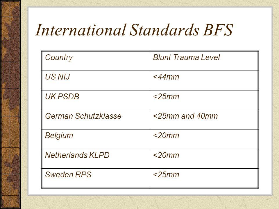 International Standards BFS CountryBlunt Trauma Level US NIJ<44mm UK PSDB<25mm German Schutzklasse<25mm and 40mm Belgium<20mm Netherlands KLPD<20mm Sweden RPS<25mm