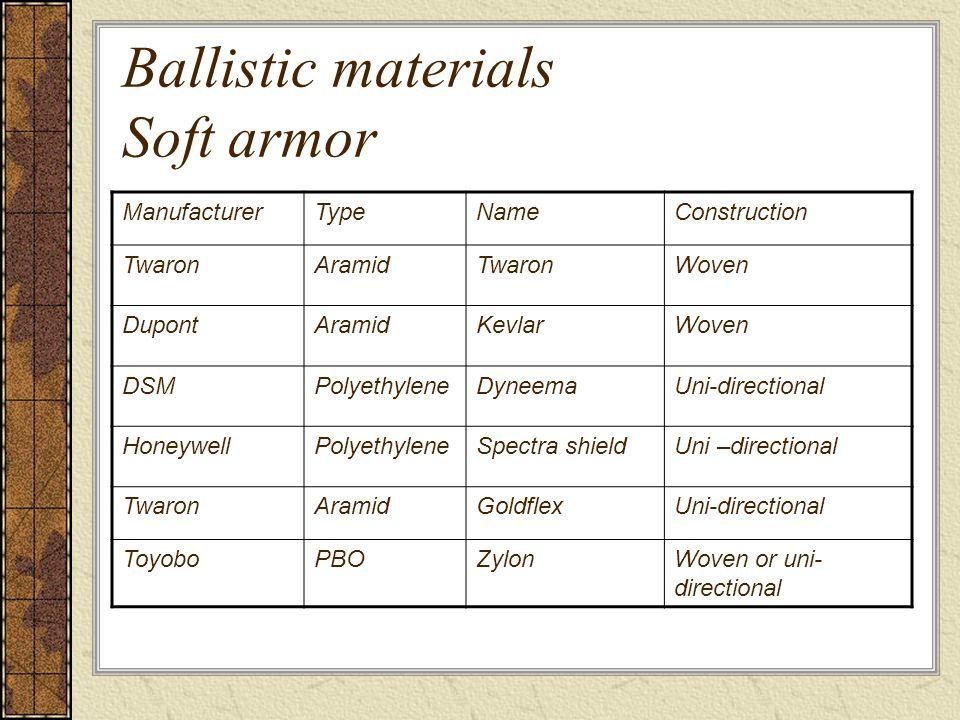 Ballistic materials Soft armor ManufacturerTypeNameConstruction TwaronAramidTwaronWoven DupontAramidKevlarWoven DSMPolyethyleneDyneemaUni-directional HoneywellPolyethyleneSpectra shieldUni –directional TwaronAramidGoldflexUni-directional ToyoboPBOZylonWoven or uni- directional