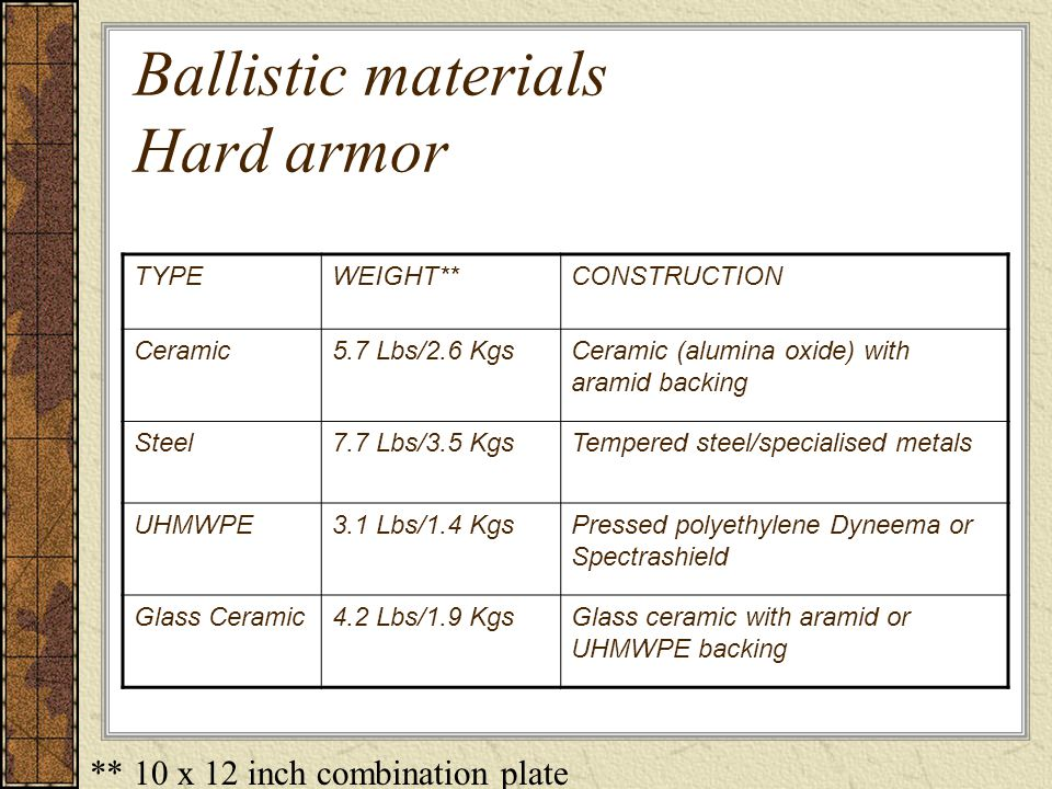 Hard armor plates Hard armor plates are designed to defeat high velocity rifle rounds NIJ Level III and NIJ Level IV Materials= steel, ceramic or UHMWPE (Ultra High Molecular Woven Poly Ethylene)