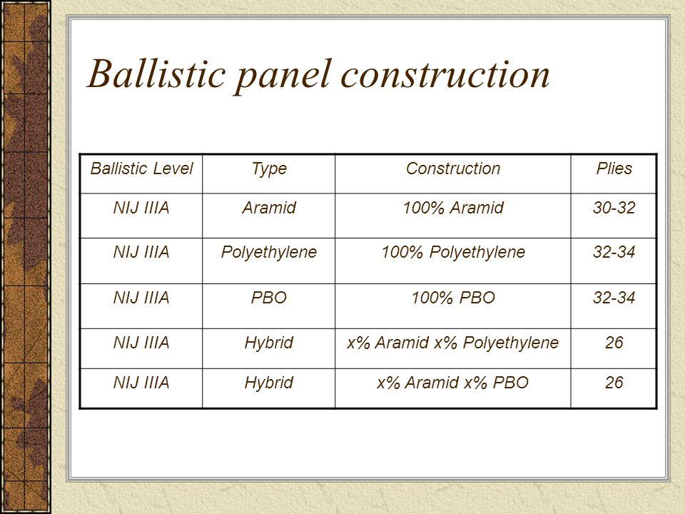 Ballistic panel construction Ballistic LevelTypeConstructionPlies NIJ IIIAAramid100% Aramid30-32 NIJ IIIAPolyethylene100% Polyethylene32-34 NIJ IIIAPBO100% PBO32-34 NIJ IIIAHybridx% Aramid x% Polyethylene26 NIJ IIIAHybridx% Aramid x% PBO26