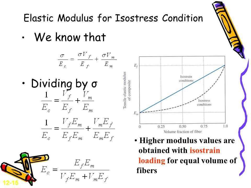 Elastic Modulus for Isostress Condition We know that Dividing by σ Higher modulus values are obtained with isostrain loading for equal volume of fibers 12-15