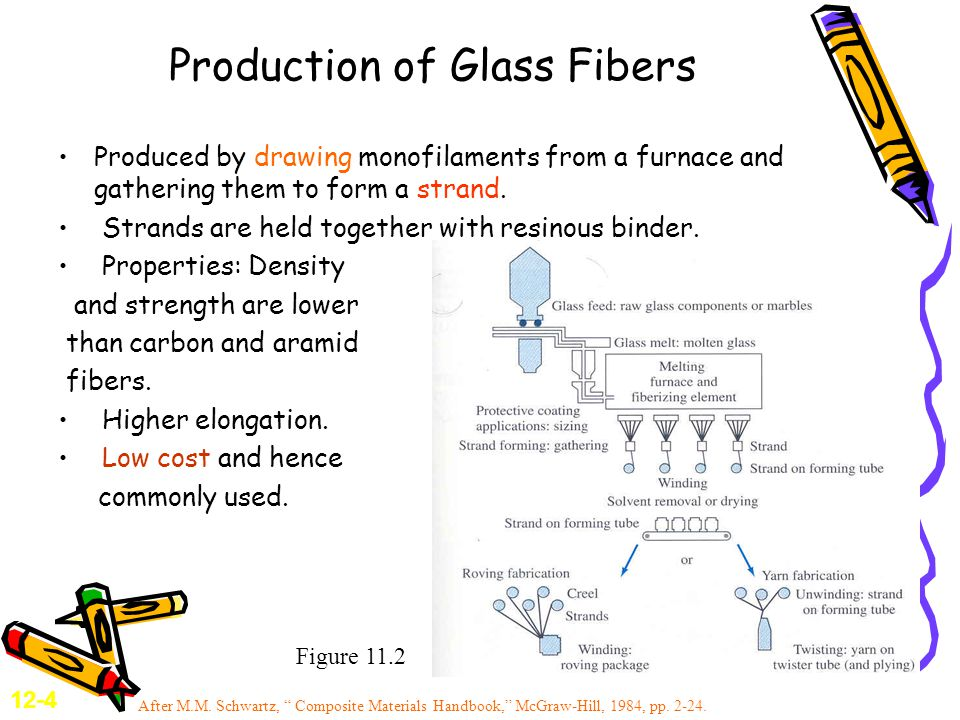 Production of Glass Fibers Produced by drawing monofilaments from a furnace and gathering them to form a strand.