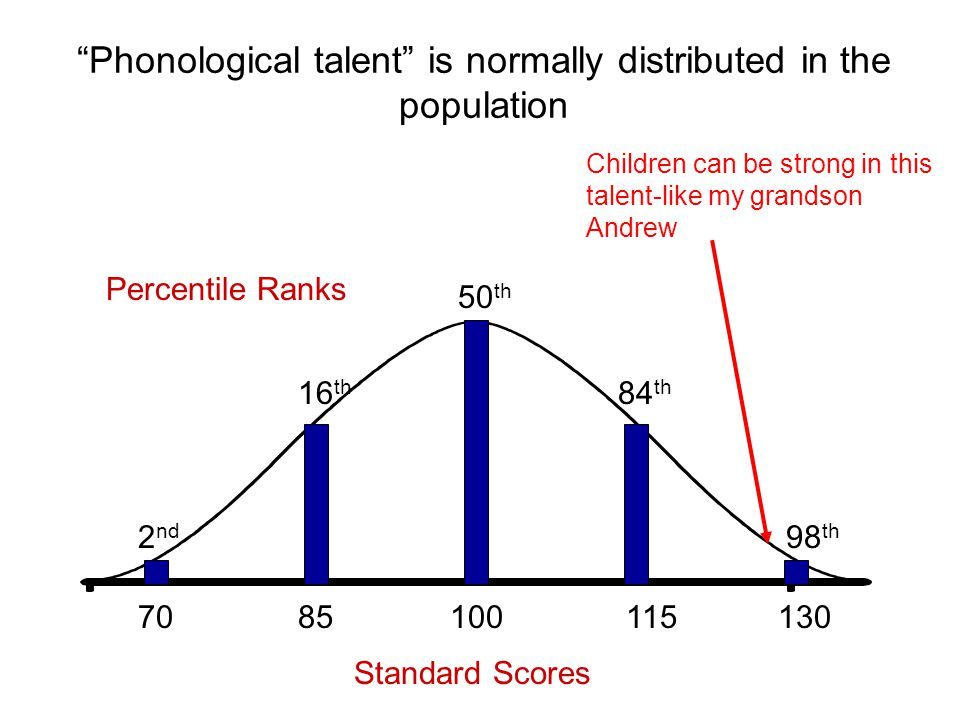 Phonological talent is normally distributed in the population 100 50 th 85 16 th 70 2 nd 130 98 th 115 84 th Standard Scores Percentile Ranks Children can be strong in this talent-like my grandson Andrew