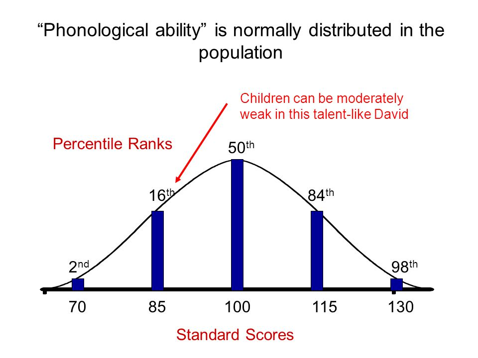 Phonological ability is normally distributed in the population 100 50 th 85 16 th 70 2 nd 130 98 th 115 84 th Standard Scores Percentile Ranks Children can be moderately weak in this talent-like David