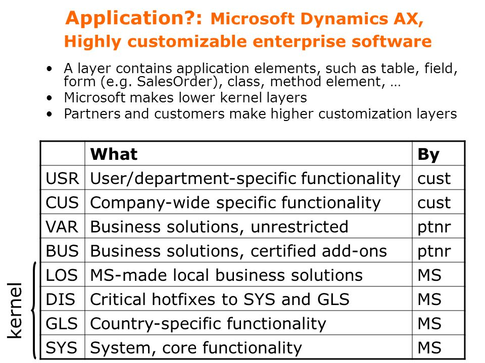 Application?: Microsoft Dynamics AX, Highly customizable enterprise software WhatBy USRUser/department-specific functionalitycust CUSCompany-wide specific functionalitycust VARBusiness solutions, unrestrictedptnr BUSBusiness solutions, certified add-onsptnr LOSMS-made local business solutionsMS DISCritical hotfixes to SYS and GLSMS GLSCountry-specific functionalityMS SYSSystem, core functionalityMS kernel A layer contains application elements, such as table, field, form (e.g.