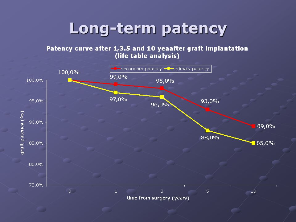 Long-term patency