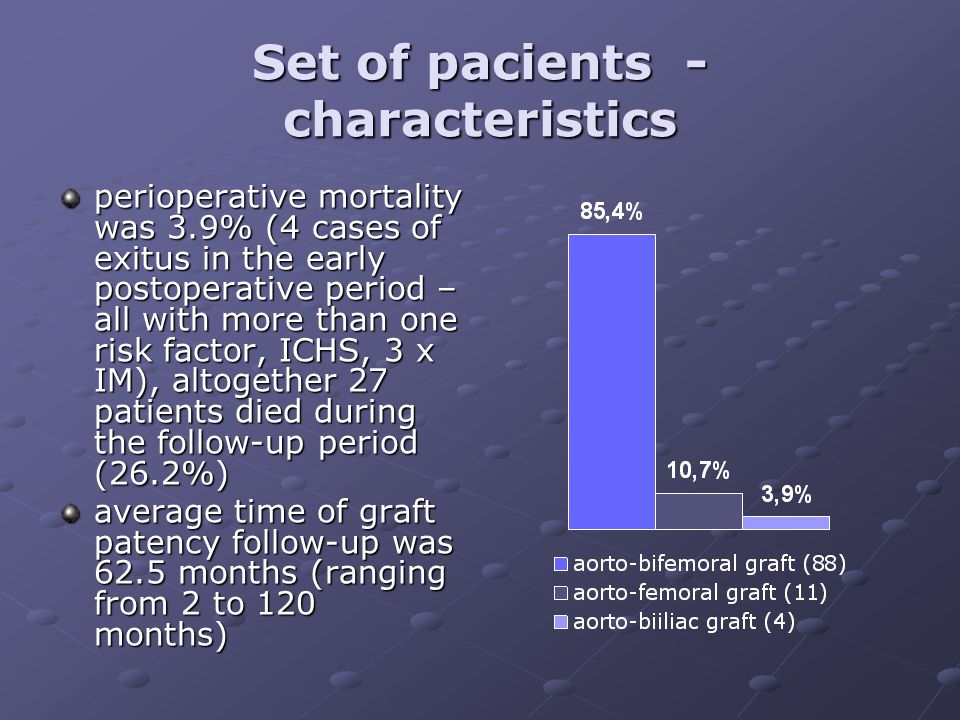 Set of pacients - characteristics perioperative mortality was 3.9% (4 cases of exitus in the early postoperative period – all with more than one risk factor, ICHS, 3 x IM), altogether 27 patients died during the follow-up period (26.2%) average time of graft patency follow-up was 62.5 months (ranging from 2 to 120 months)