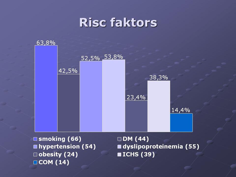 Risc faktors