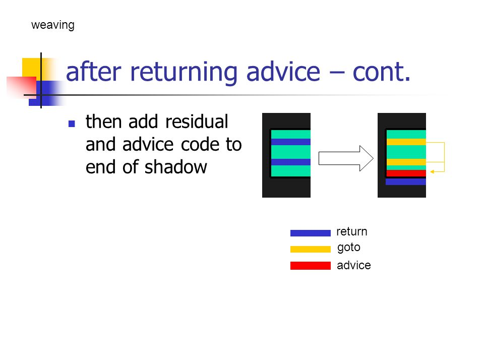 after returning advice – cont. then add residual and advice code to end of shadow return goto advice weaving