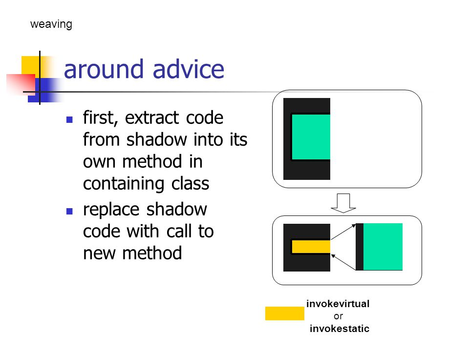 around advice first, extract code from shadow into its own method in containing class replace shadow code with call to new method invokevirtual or inv