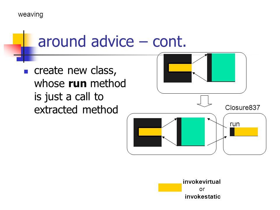 around advice – cont. create new class, whose run method is just a call to extracted method invokevirtual or invokestatic run Closure837 weaving