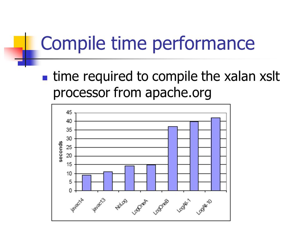 Compile time performance time required to compile the xalan xslt processor from apache.org
