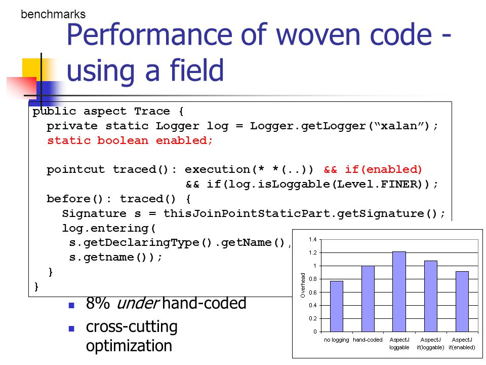 Performance of woven code - using a field 8% under hand-coded cross-cutting optimization benchmarks public aspect Trace { private static Logger log =