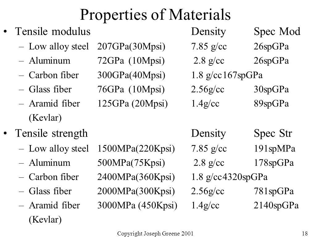 Copyright Joseph Greene 200118 Properties of Materials Tensile modulusDensitySpec Mod –Low alloy steel207GPa(30Mpsi)7.85 g/cc26spGPa –Aluminum 72GPa(1