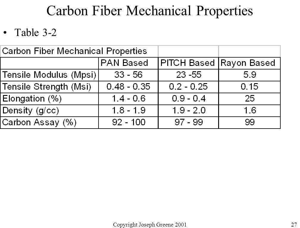 Copyright Joseph Greene 200127 Carbon Fiber Mechanical Properties Table 3-2