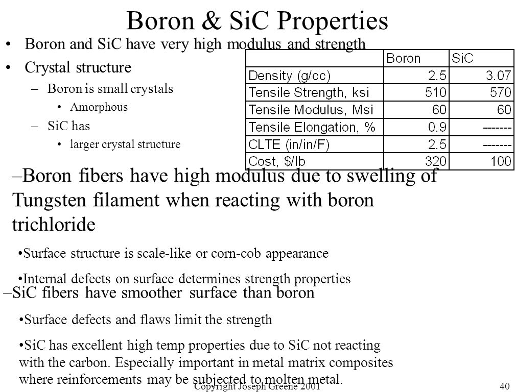 Copyright Joseph Greene 200140 Boron & SiC Properties Boron and SiC have very high modulus and strength Crystal structure –Boron is small crystals Amorphous –SiC has larger crystal structure –SiC fibers have smoother surface than boron Surface defects and flaws limit the strength SiC has excellent high temp properties due to SiC not reacting with the carbon.
