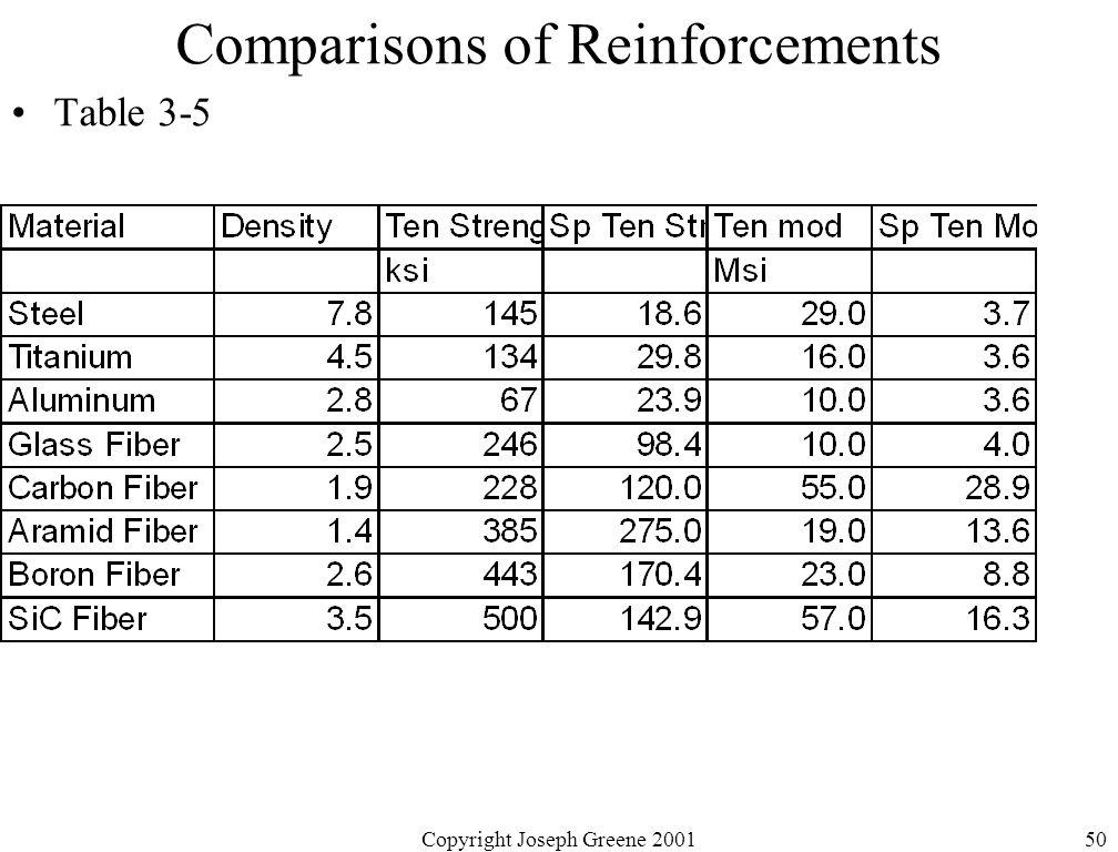 Copyright Joseph Greene 200150 Comparisons of Reinforcements Table 3-5