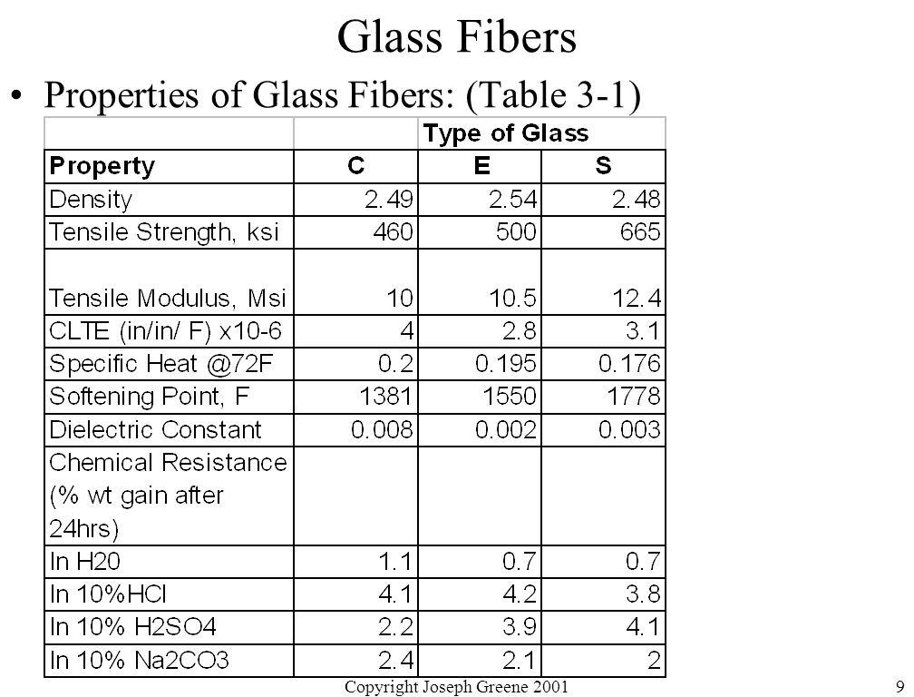 Copyright Joseph Greene 20019 Glass Fibers Properties of Glass Fibers: (Table 3-1)