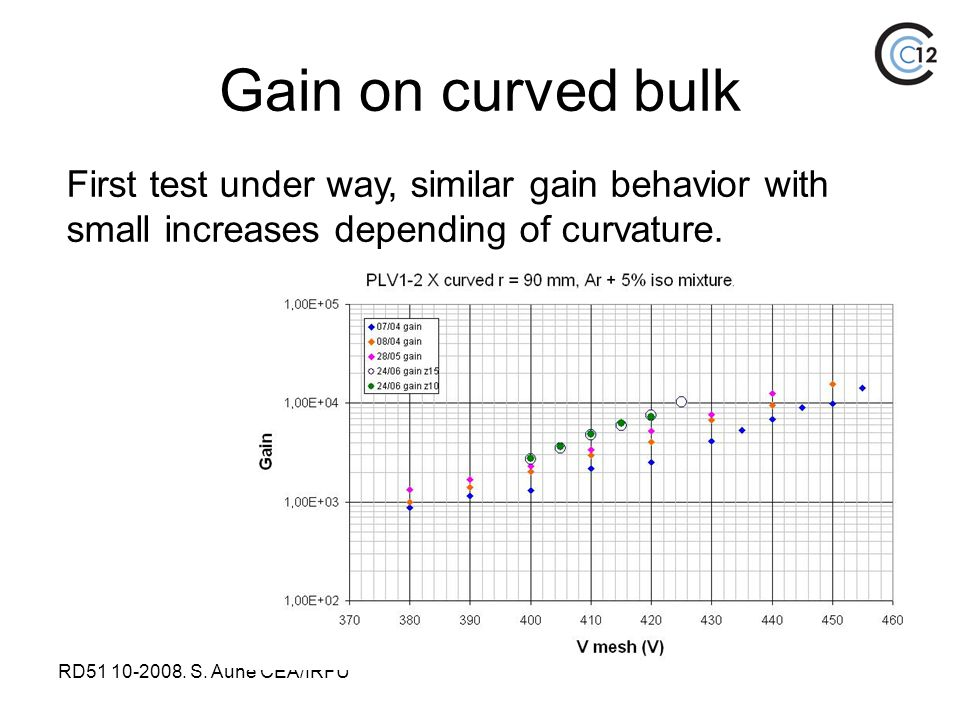 RD51 10-2008. S. Aune CEA/IRFU Gain on curved bulk First test under way, similar gain behavior with small increases depending of curvature.
