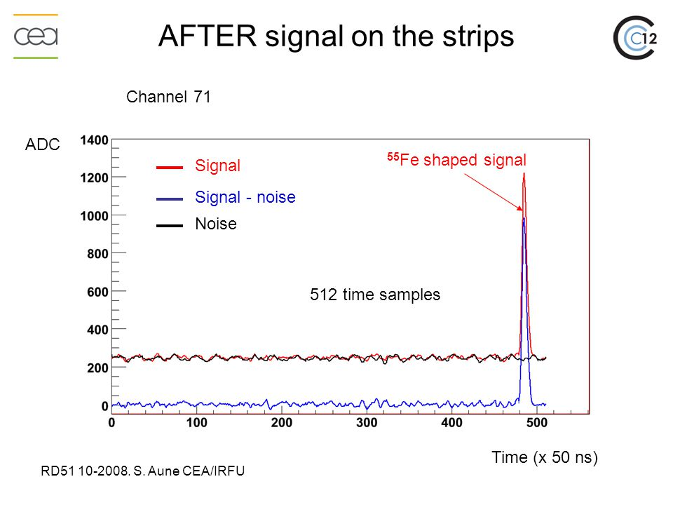 RD51 10-2008. S. Aune CEA/IRFU AFTER signal on the strips Signal Time (x 50 ns) ADC 55 Fe shaped signal Signal - noise Noise Channel 71 512 time sampl