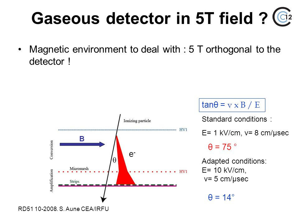 RD51 10-2008. S. Aune CEA/IRFU Magnetic environment to deal with : 5 T orthogonal to the detector ! e-e- tanθ = v x B / E Standard conditions : E= 1 k