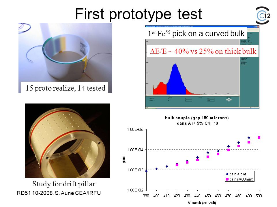 RD51 10-2008. S. Aune CEA/IRFU First prototype test 15 proto realize, 14 tested  E/E ~ 40% vs 25% on thick bulk 1 er Fe 55 pick on a curved bulk Stud