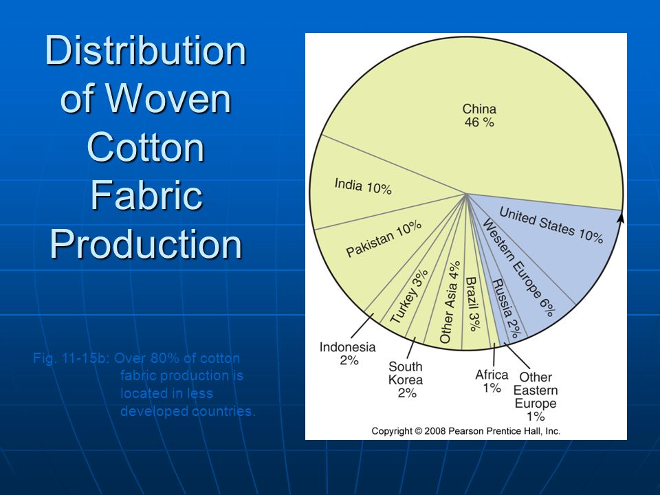 Distribution of Woven Cotton Fabric Production Fig.
