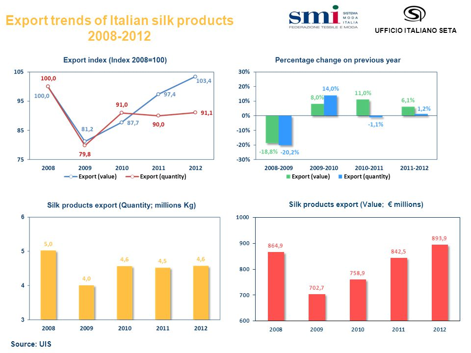 UFFICIO ITALIANO SETA Export trends of Italian silk products 2008-2012 Source: UIS