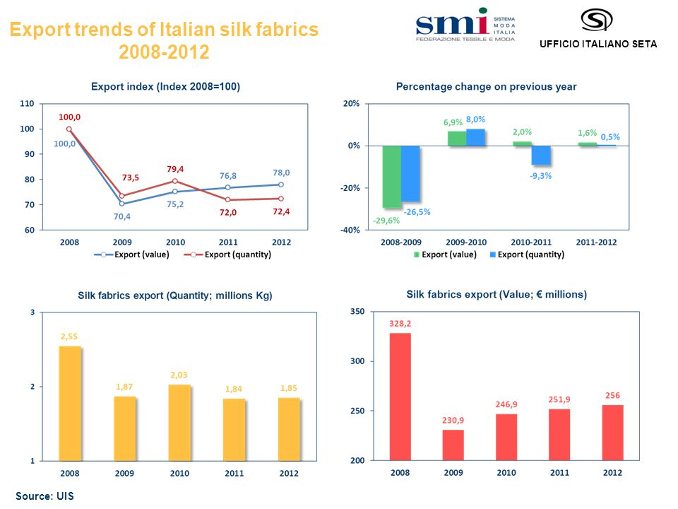 UFFICIO ITALIANO SETA Export trends of Italian silk fabrics 2008-2012 Source: UIS